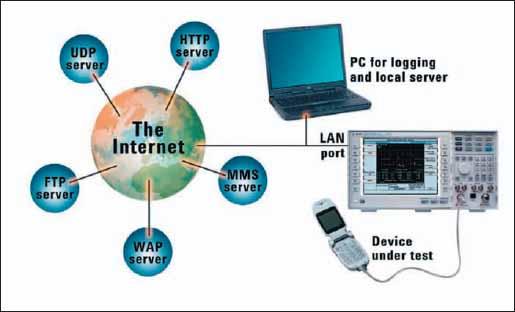 Пример использования измерительного комплекса для проведения измерений на этапе НИОКР