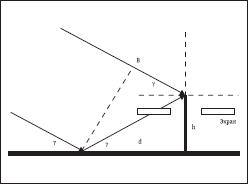 Разность хода прямого и отраженного лучей; экран, если он установлен, отсекает отраженные лучи