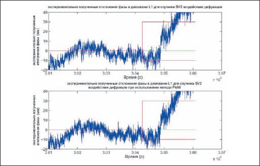 Иллюстрация невозможности полного снижения дифракц ии методом PMMW. Подобный анализ может быть проведен и для результатов кинематических испытаний