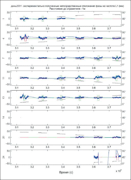 Результаты шести кинематических испытаний с отражателем на расстоянии 4 м (приведены для 8 навигационных спутников, находящихся в зоне радиовидимости)спутников в зоне радиовидимости
