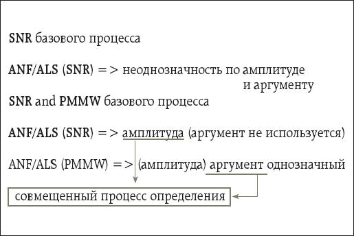 Комплексный алгоритм SNR-PMMW