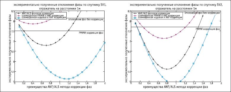 Результаты применения сценария SNR-«кодовая погрешность» по сравнению со сценариями SNR и SNR-PMMW в случае размещения отражателя на расстоянии 7 м (спутники SV1 и SV2)