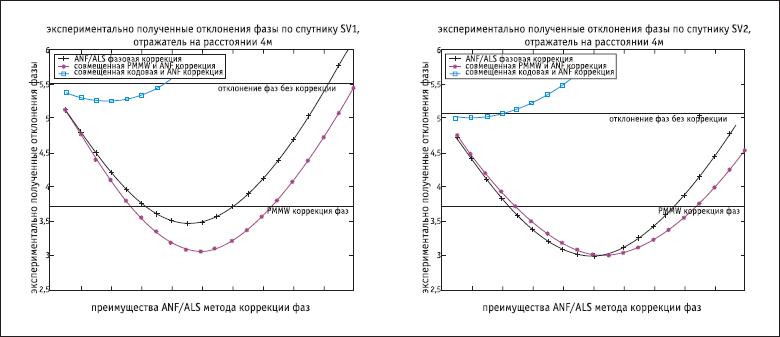Результаты применения сценария SNR-«кодовая погрешность» по сравнению со сценариями SNR и SNR-PMMW в случае размещения отражателя на расстоянии 4 м (спутники SV1 и SV2)