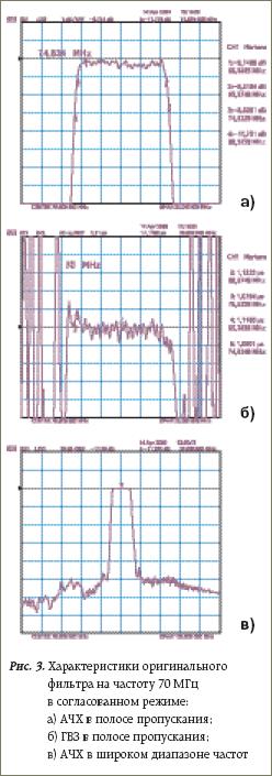 Характеристики оригинального фильтра на частоту 70 МГц в согласованном режиме