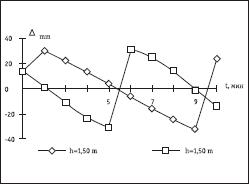 Графики Δотраж; λВ = 19 см