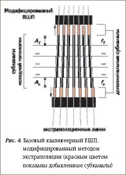 Базовый квазивеерный ВШП, модифицированный методом экстраполяции (красным цветом показаны добавленные субканалы)