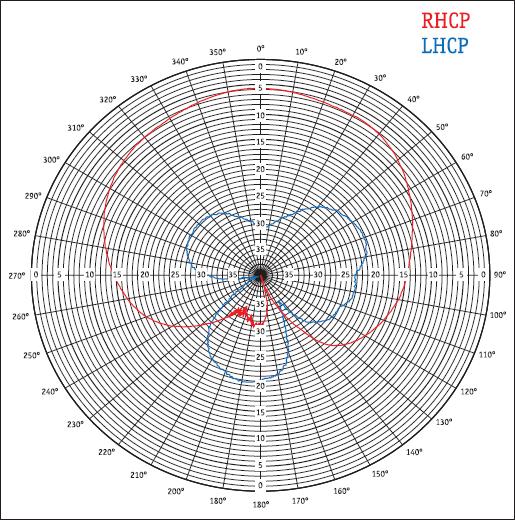 Фазовая диаграмма антенны AT502 для частоты L1 (AeroAntenna)