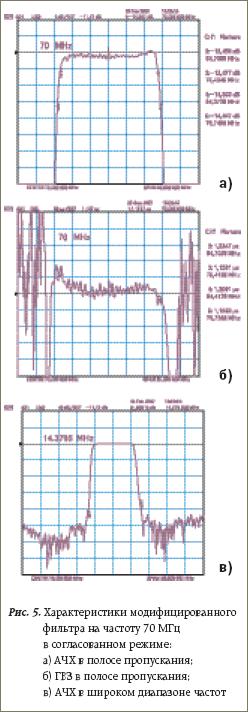 Характеристики модифицированного фильтра на частоту 70 МГц в согласованном режиме