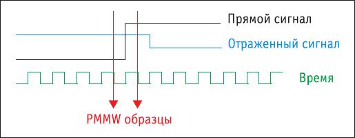 Окно снижения фазовой многолучевости (PMMW)