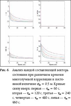Анализ каждой составляющей вектора состояния при различном времени многолучевой корреляции и постоянной величине σm = 0,5 м.