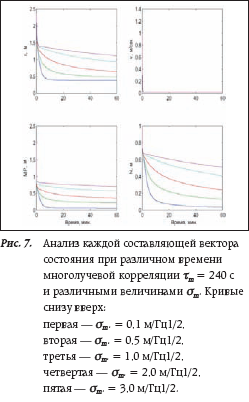 Анализ каждой составляющей вектора состояния при различном времени многолучевой корреляции τm = 240 с и различными величинами σm.