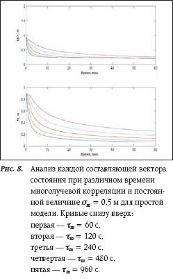 Анализ каждой составляющей вектора состояния при различном времени многолучевой корреляции и постоянной величине σm = 0,5 м для простой модели.