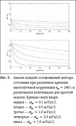 Анализ каждой составляющей вектора состояния при различном времени многолучевой корреляции τm = 240 с и различными величинами для простой модели.