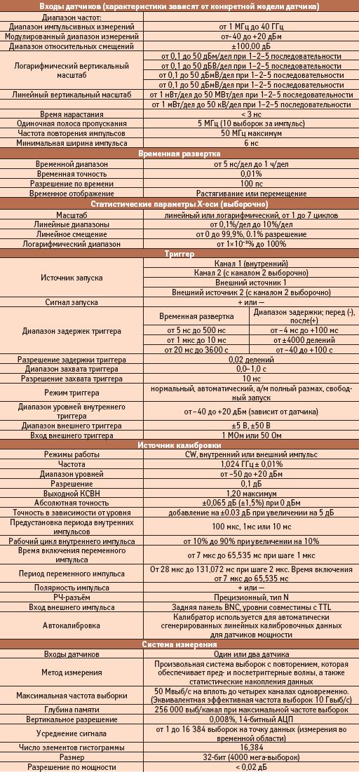 Технические характеристики измерительного комплекса Boonton 4500B