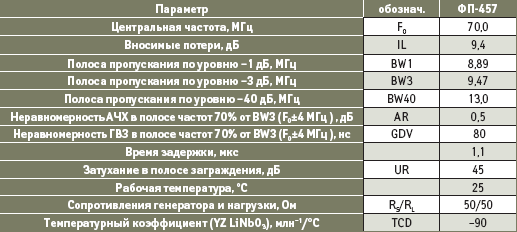 Параметры исходного фильтра (ФП-457)