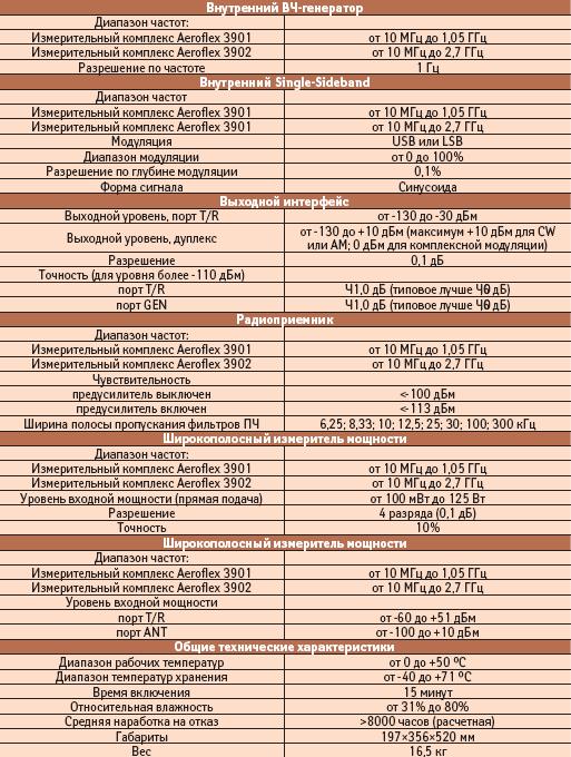 Технические характеристики измерительного комплекса Aeroflex 3900