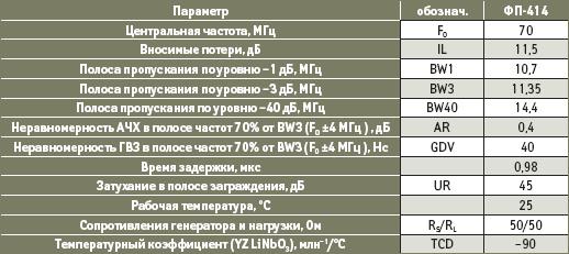 Параметры модифицированного фильтра (ФП-414)