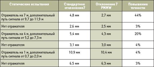 Непосредственные отклонения фазы на частоте L1 в статике