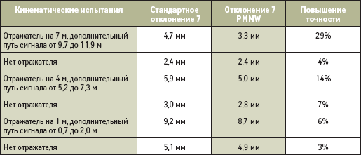 Непосредственные отклонения фазы на частоте L1 в динамике