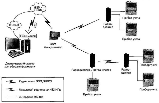 Конфигурация системы передачи данных