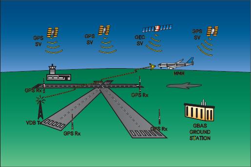 Структура системы LAAS