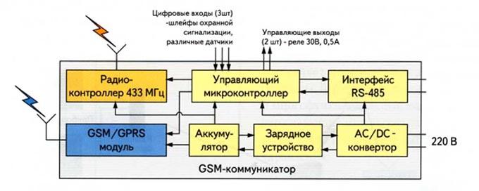 Функциoнальная схема GSM-коммуникатора