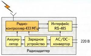 Функциональная схема радиоадаптера с резервным питанием