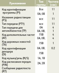 Данные о частоте передачи групп