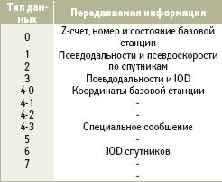 Типы передаваемых данных