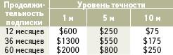 Ориентировочная стоимость подписки