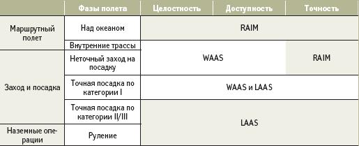 Сферы применения WAAS и LAAS