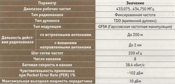 Параметры локального радиоканала 433 МГц