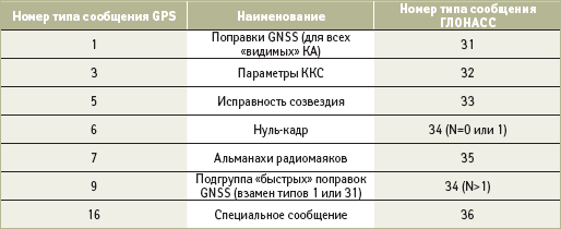 Основные сообщения ЛДПС СРНС ГЛОНАСС/GPS