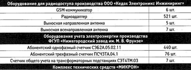 Оборудование, использованное для реализации системы коммерческого и технического учета электроэнергии в поселке Красная Поляна