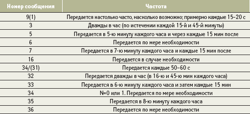 Частота передачи сообщений ЛДПС ГЛОНАСС/GPS