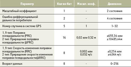 Структура информационного блока дифференциальной поправки