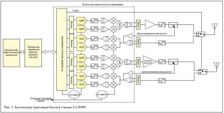 Архитектура трансивера базовой станции 2×2 MIMO