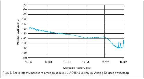 Зависимость фазового шума микросхемы AD9548 компании Analog Devices от частоты