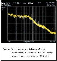 Интегрированный фазовый шуммикросхемы AD9356 компании AnalogDevices, частота несущей 2500 МГц
