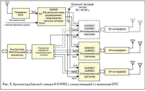 Архитектура базовой станции N N MIMO с синхронизацией от приемника GPS