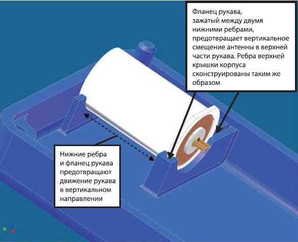 Предотвращение вертикального смещения антенны