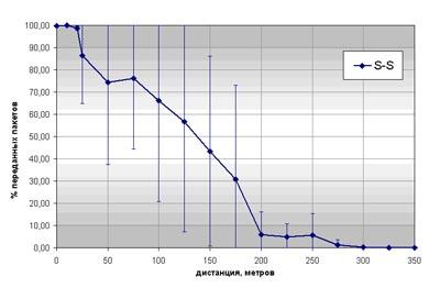 Процент успешно переданных пакетов в зависимости от расстояния между узлами (мастер и слейв), имеющих одинаковые штыревые антенны S
