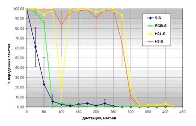 Процент успешно переданных пакетов в зависимости от расстояния для узлов-мастеров с антеннами S, PCB, H24, H3 и узла-слейва с антенной S