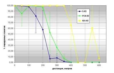 Процент успешно переданных пакетов в зависимости от расстояния для узлов-мастеров с антеннами S, PCB, H24 и узла-слейва с антенной H3