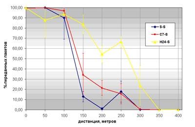 Процент успешно переданных пакетов в зависимости от расстояния для узлов-мастеров с антеннами S, C7, H24 и узла-слейва с антенной S