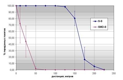 Процент успешно переданных пакетов в зависимости от расстояния для узлов-мастеров с антеннами S и SMD и узла-слейва с антенной S