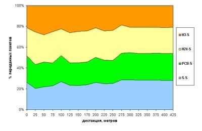 Разделение полосы пропускания несколькими трансиверами Nanonet, работающими в режиме CSMA (для эксперимента, описанного на рис. 15)