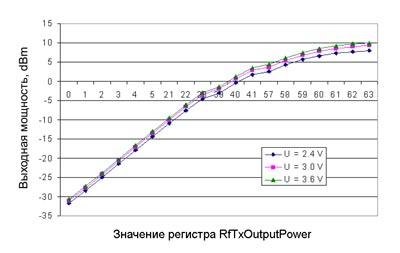 Зависимость мощности выходного сигнала от значения, записанного в регистр RfTxOutputPower