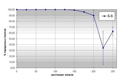 Процент успешно переданных пакетов в зависимости от расстояния для пары модулей (мастер-слейв), оснащенных антеннами S