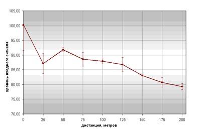 Зависимость уровня входного сигнала (значение регистра RfAgcVol) от расстояния до его источника (узла-мастера)